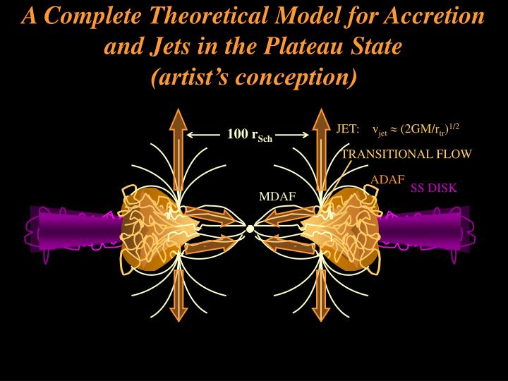 A Complete Theoretical Model for Accretion and Jets in the Plateau State                       (artist's conception)