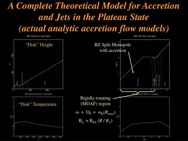 A Complete Theoretical Model for Accretion and Jets in the Plateau State                       (actual analytic accretion flow models)