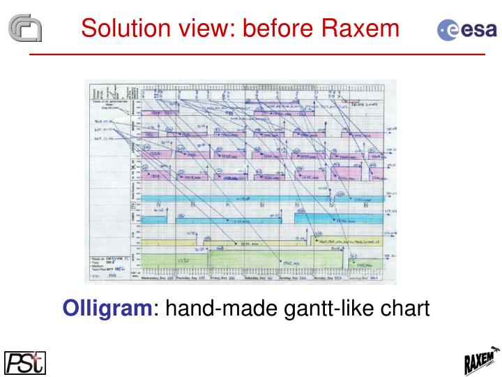 Solution view: before Raxem