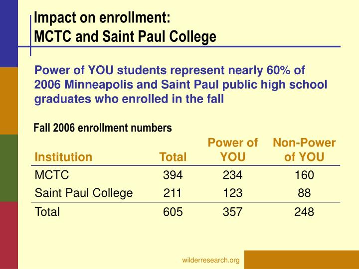 Impact on enrollment: