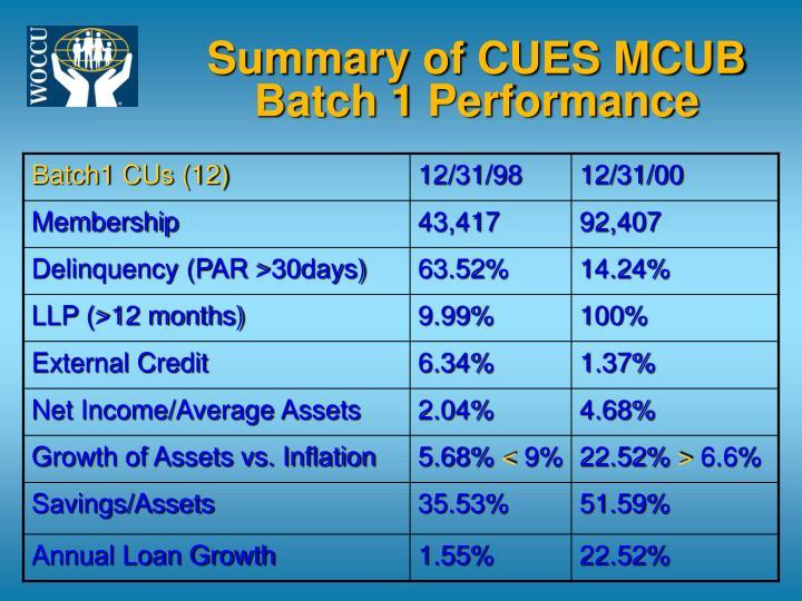 Summary of CUES MCUB Batch 1 Performance