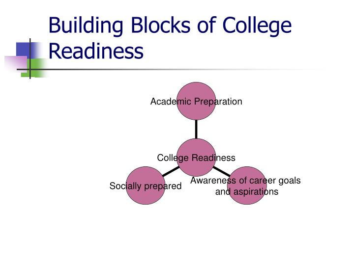 Building Blocks of College Readiness