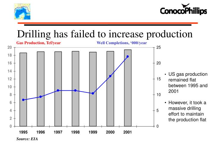 Drilling has failed to increase production