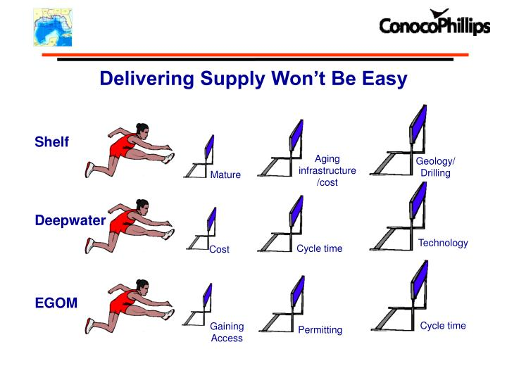 Delivering Supply Won't Be Easy