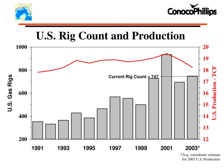 U.S. Rig Count and Production