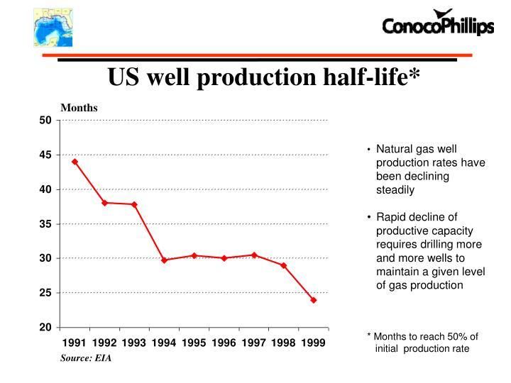 US well production half-life*