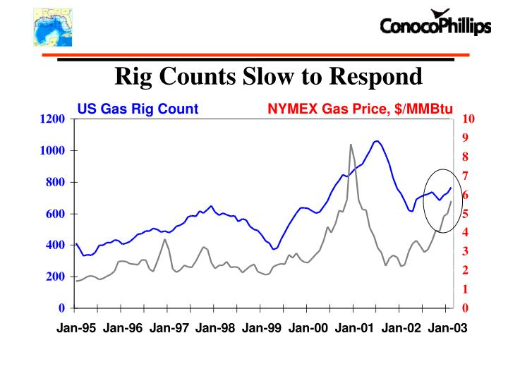 Rig Counts Slow to Respond