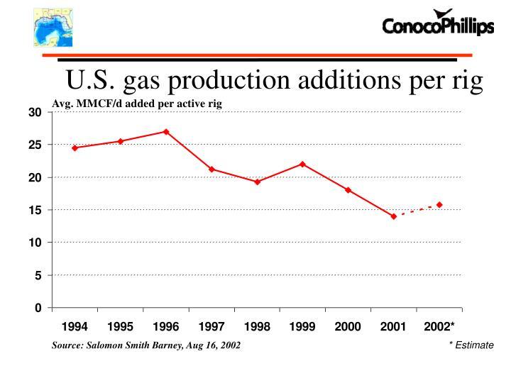 U.S. gas production additions per rig