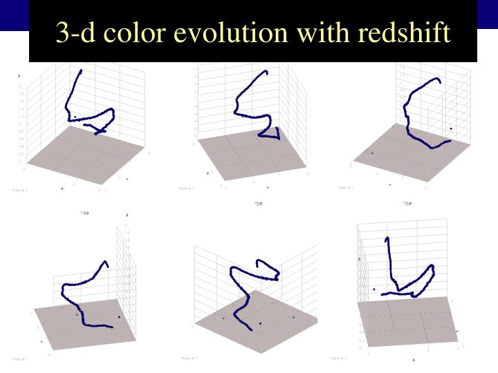 3-d color evolution with redshift