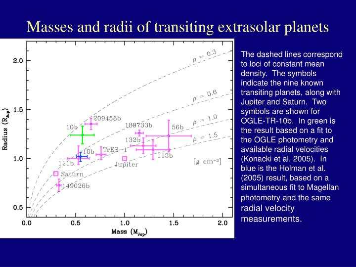 Masses and radii of transiting extrasolar planets