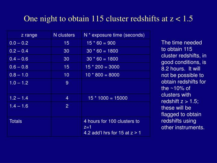 One night to obtain 115 cluster redshifts at z < 1.5