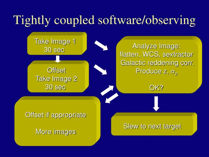 Tightly coupled software/observing
