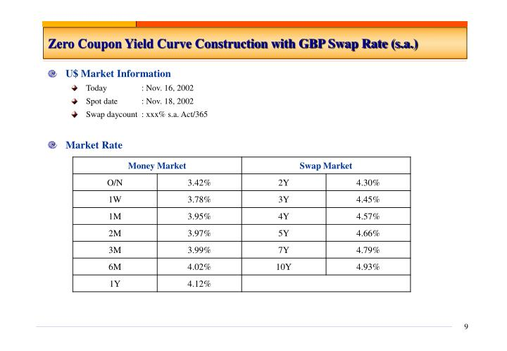 Zero Coupon Yield Curve Construction with GBP Swap Rate (s.a.)