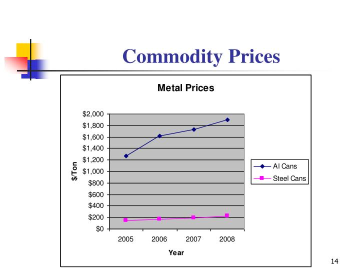 Commodity Prices