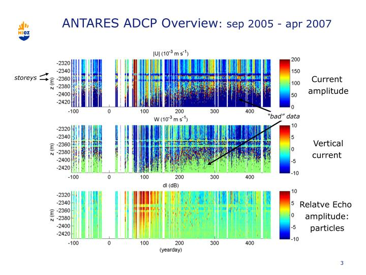 Antares adcp overview sep 2005 apr 2007