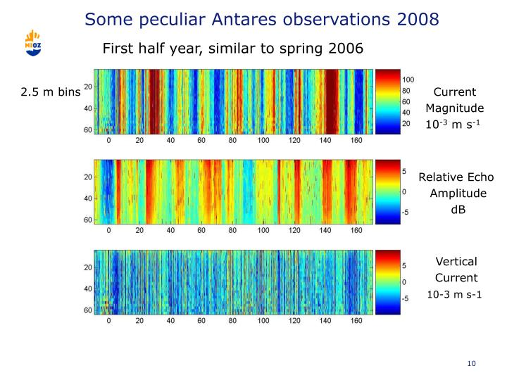 Some peculiar Antares observations 2008