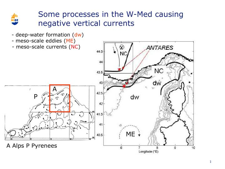 Some processes in the W-Med causing negative vertical currents