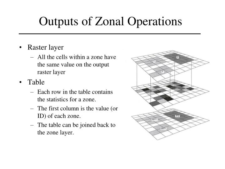 Outputs of Zonal Operations