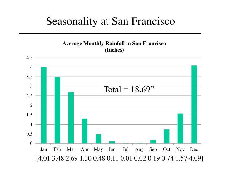 Seasonality at San Francisco