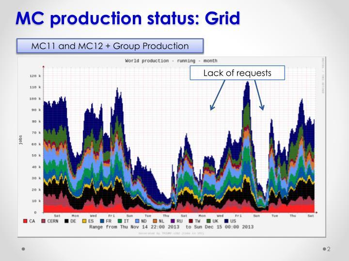 MC production status: Grid