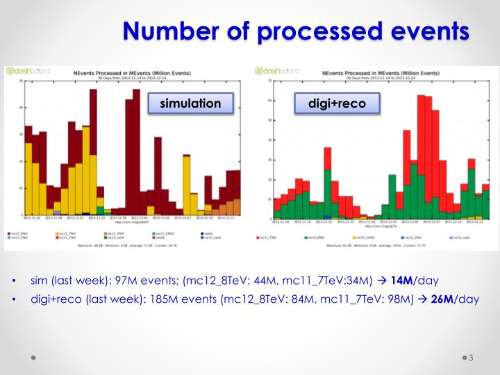 Number of processed events