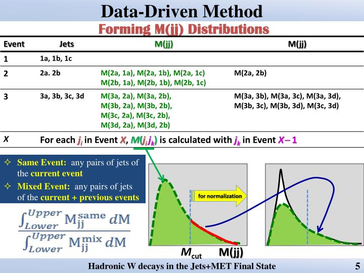 Forming M(jj) Distributions