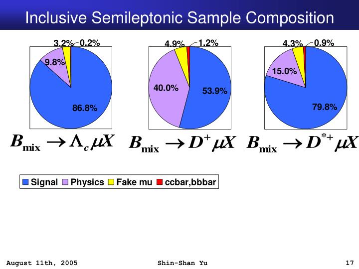 Inclusive Semileptonic Sample Composition