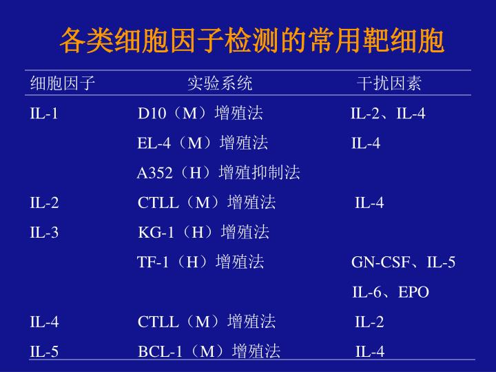 各类细胞因子检测的常用靶细胞