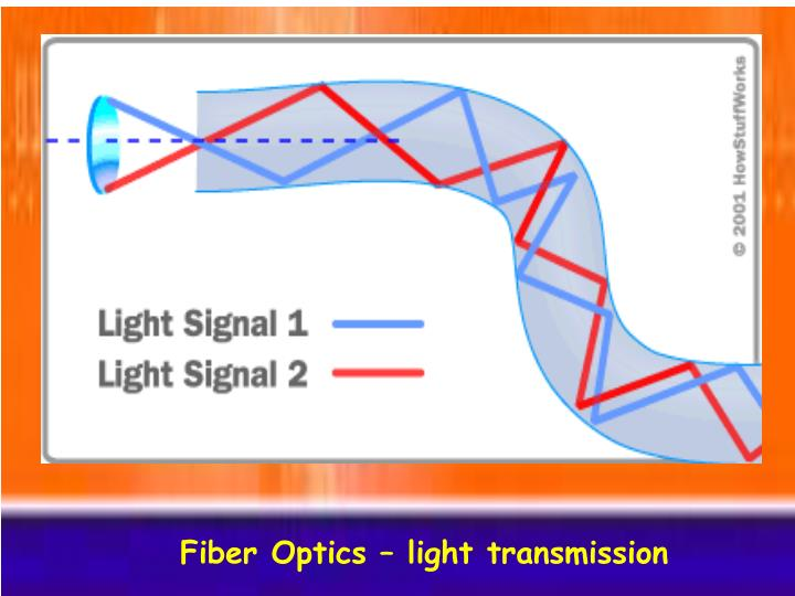Fiber Optics – light transmission