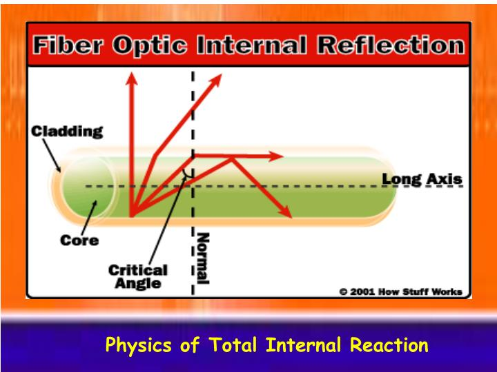 Physics of Total Internal Reaction