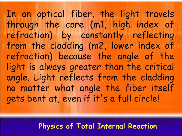 In an optical fiber, the light travels through the core (m1, high index of refraction) by constantly reflecting from the cladding (m2, lower index of refraction) because the angle of the light is always greater than the critical angle. Light reflects from the cladding no matter what angle the fiber itself gets bent at, even if it's a full circle!