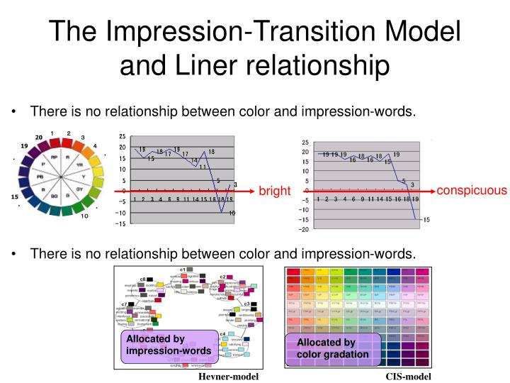 Allocated by impression-words