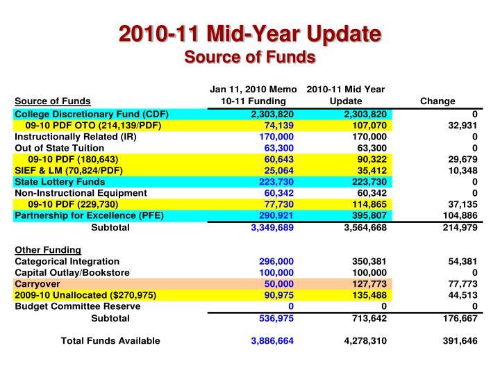 2010-11 Mid-Year Update