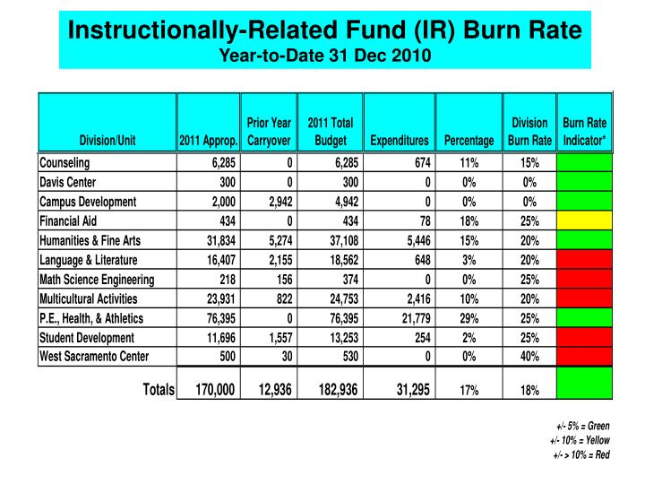 Instructionally-Related Fund (IR) Burn Rate