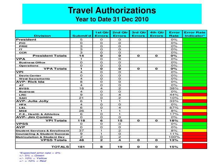 Travel Authorizations