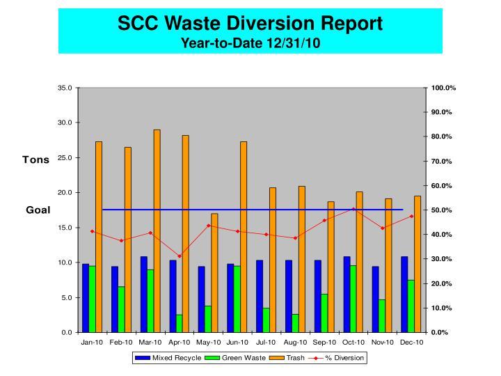 SCC Waste Diversion Report