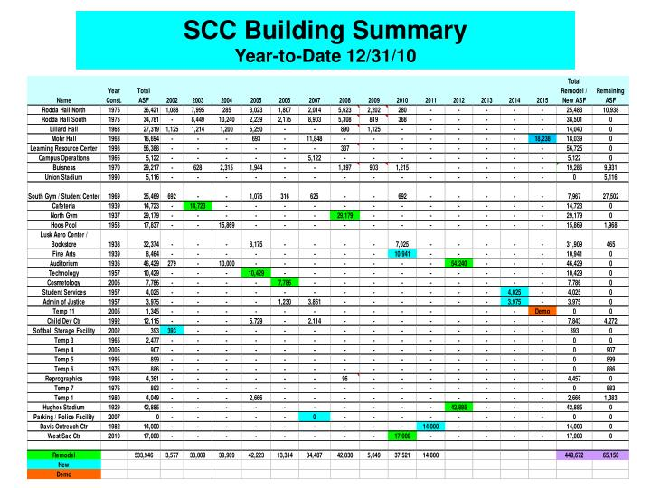 SCC Building Summary