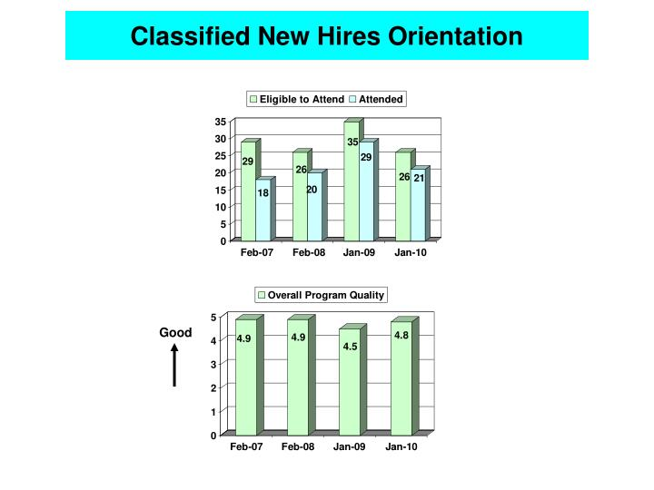 Classified New Hires Orientation
