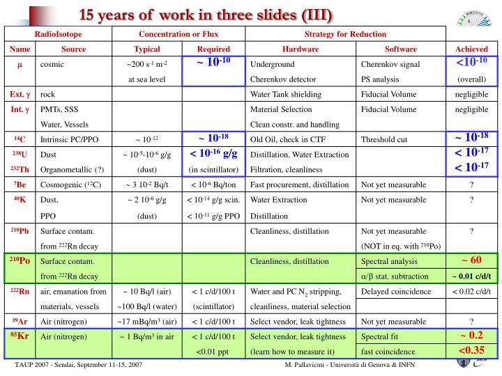 15 years of work in three slides (III)