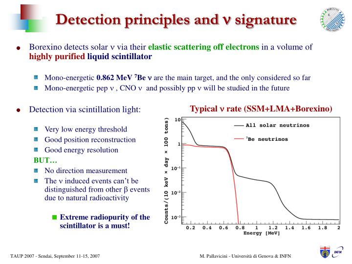Detection principles and