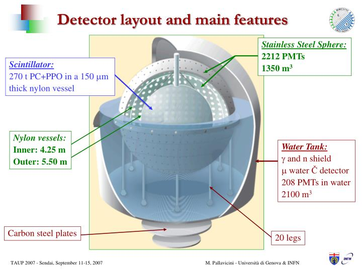 Detector layout and main features