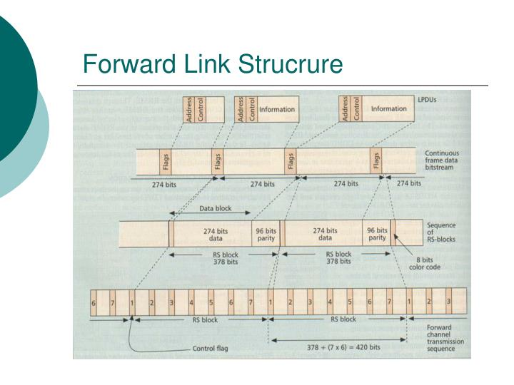 Forward Link Strucrure