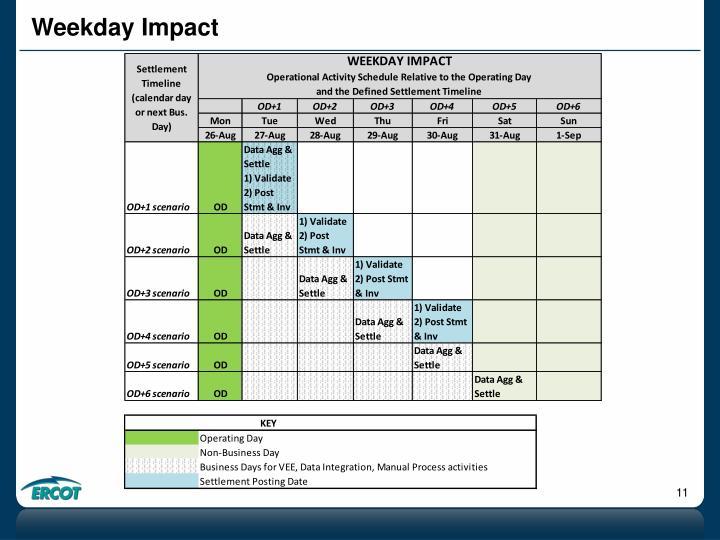 Weekday Impact