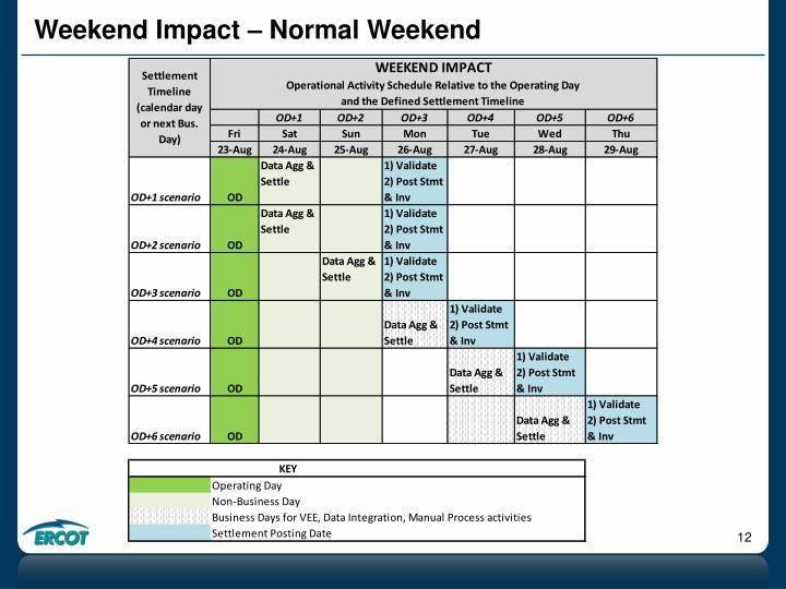 Weekend Impact – Normal Weekend