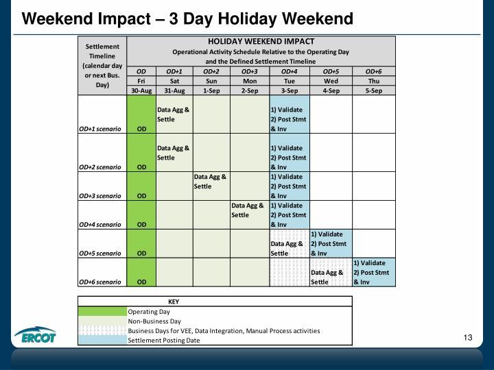 Weekend Impact – 3 Day Holiday Weekend