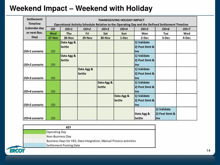 Weekend Impact – Weekend with Holiday
