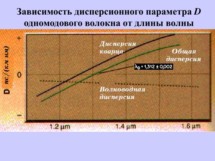 Зависимость дисперсионного параметра