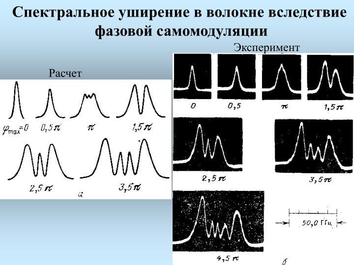 Спектральное уширение в волокне вследствие