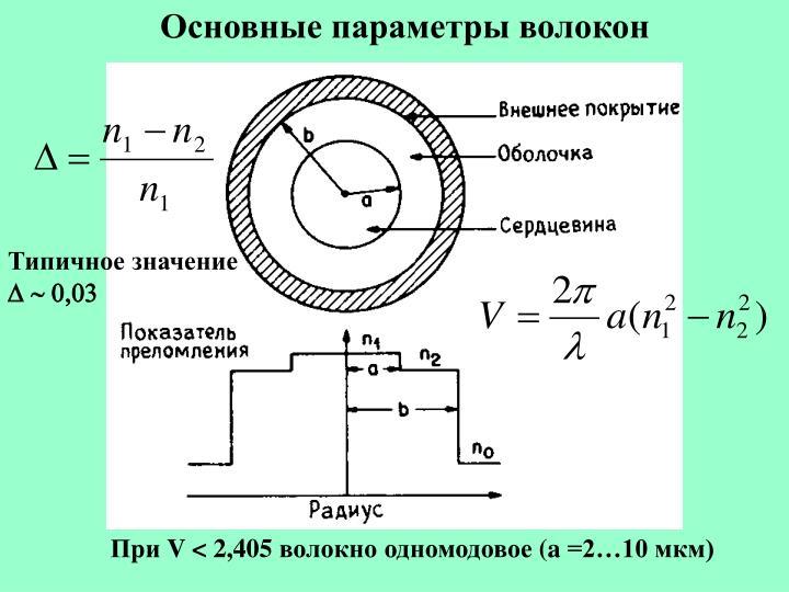 Основные параметры волокон