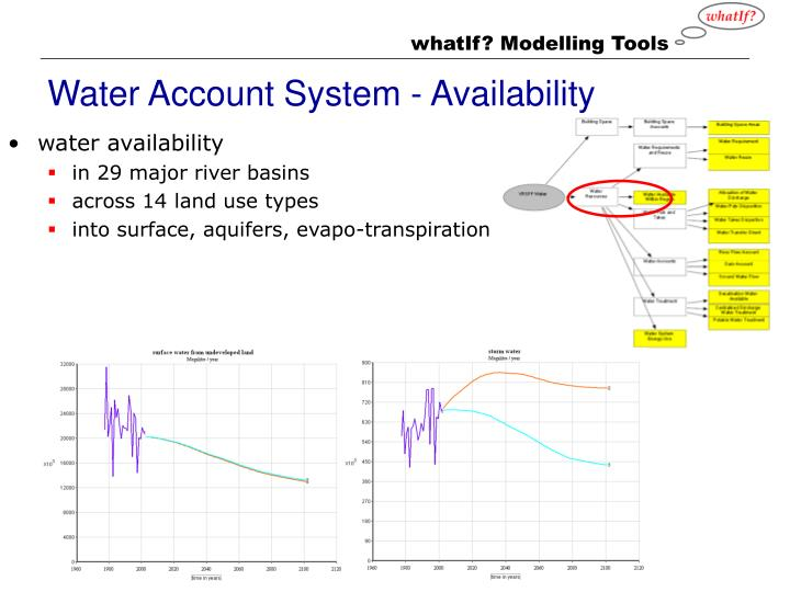 Water Account System - Availability